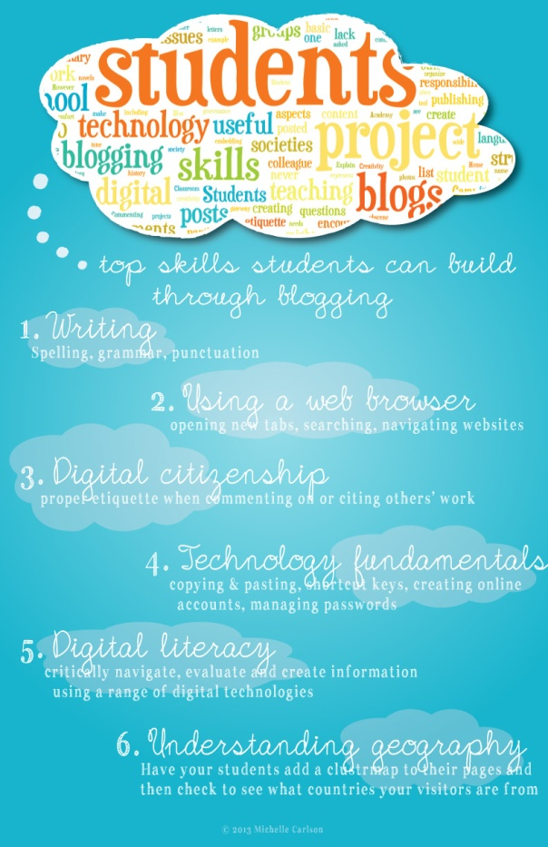 Student-Blogging-Infographic